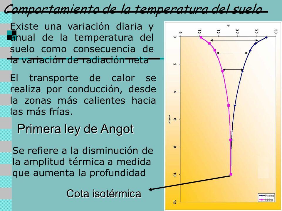 Comportamiento de la temperatura del suelo