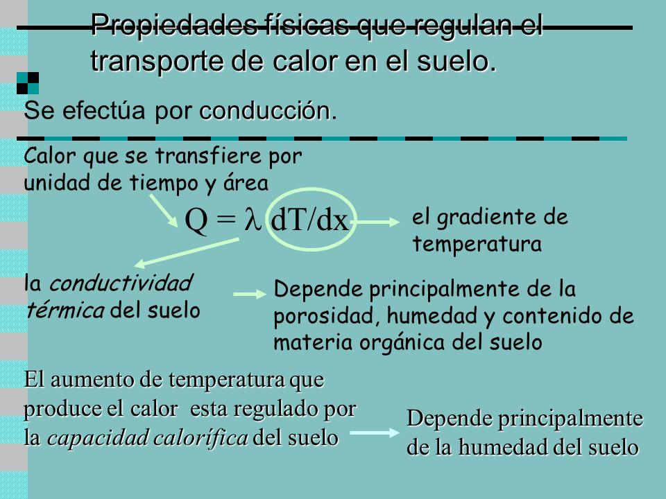 Propiedades físicas que regulan el transporte de calor en el suelo.