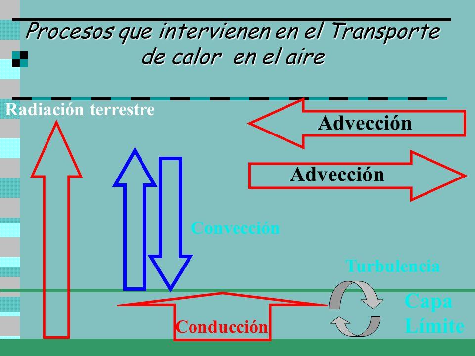 Procesos que intervienen en el Transporte de calor en el aire