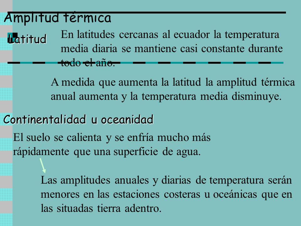 Amplitud térmica En latitudes cercanas al ecuador la temperatura media diaria se mantiene casi constante durante todo el año.