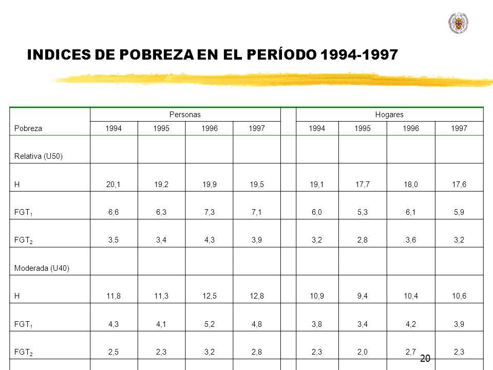 INDICES DE POBREZA EN EL PERÍODO 1994-1997