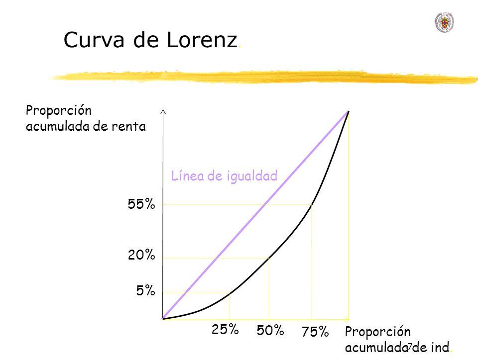 Curva de Lorenz. Proporción acumulada de renta Línea de igualdad 55%