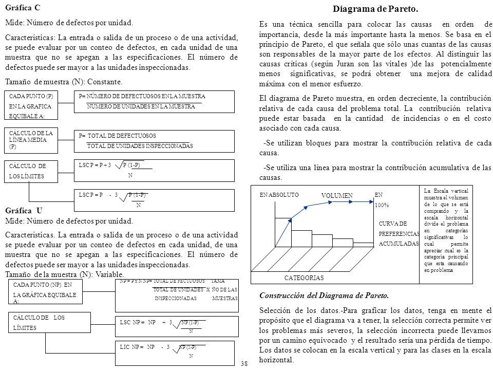 Diagrama de Pareto. Gráfica C Mide: Número de defectos por unidad.