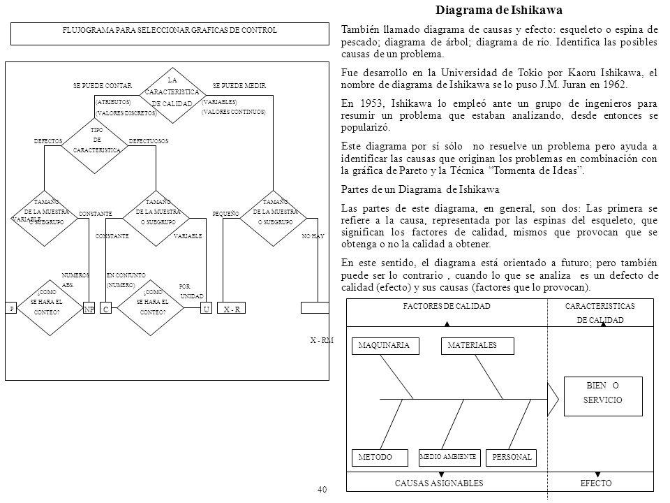 FLUJOGRAMA PARA SELECCIONAR GRAFICAS DE CONTROL