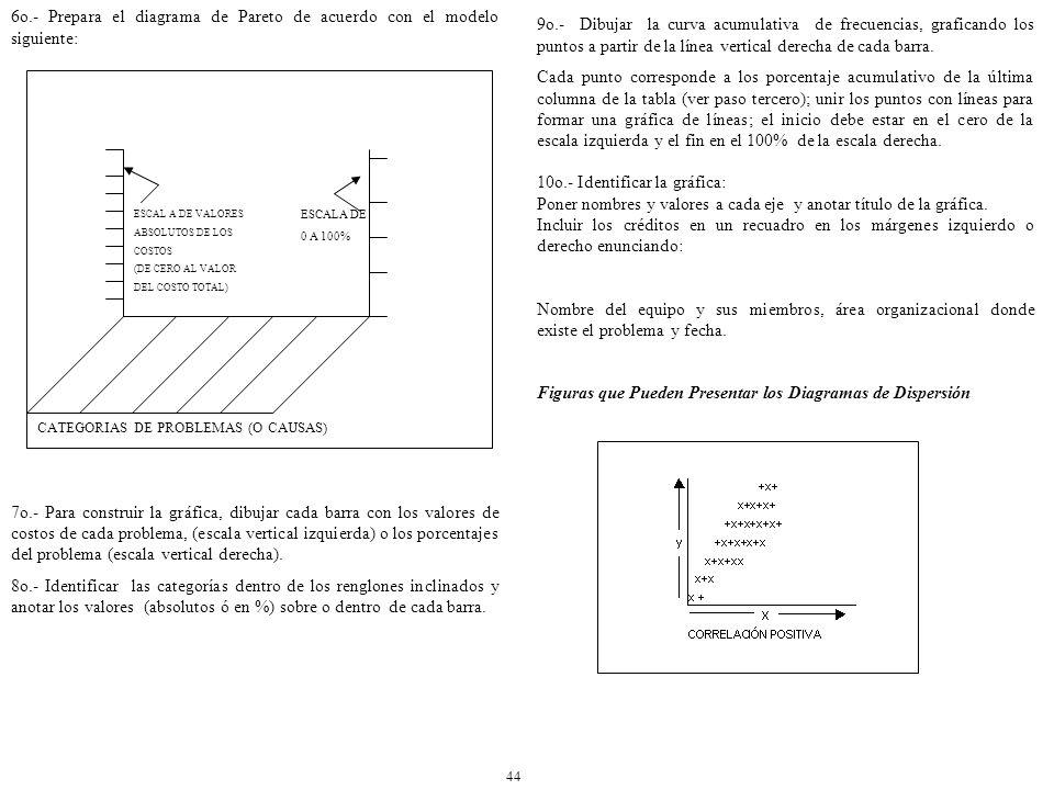 6o.- Prepara el diagrama de Pareto de acuerdo con el modelo siguiente: