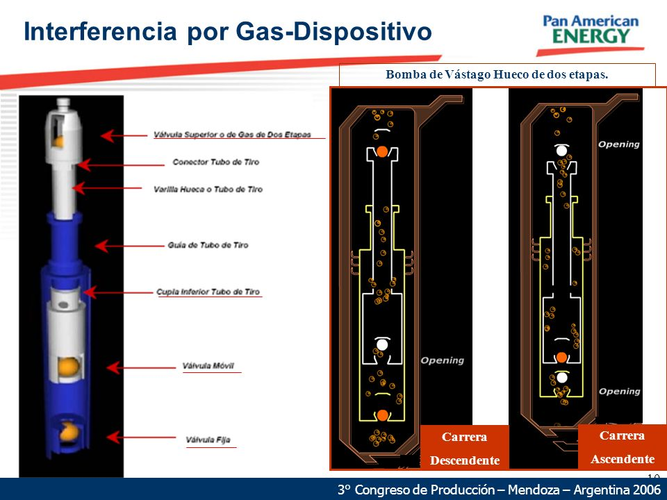 Interferencia por Gas-Dispositivo
