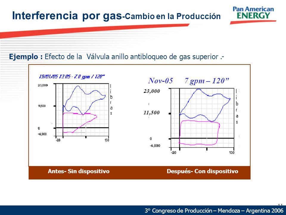Interferencia por gas-Cambio en la Producción
