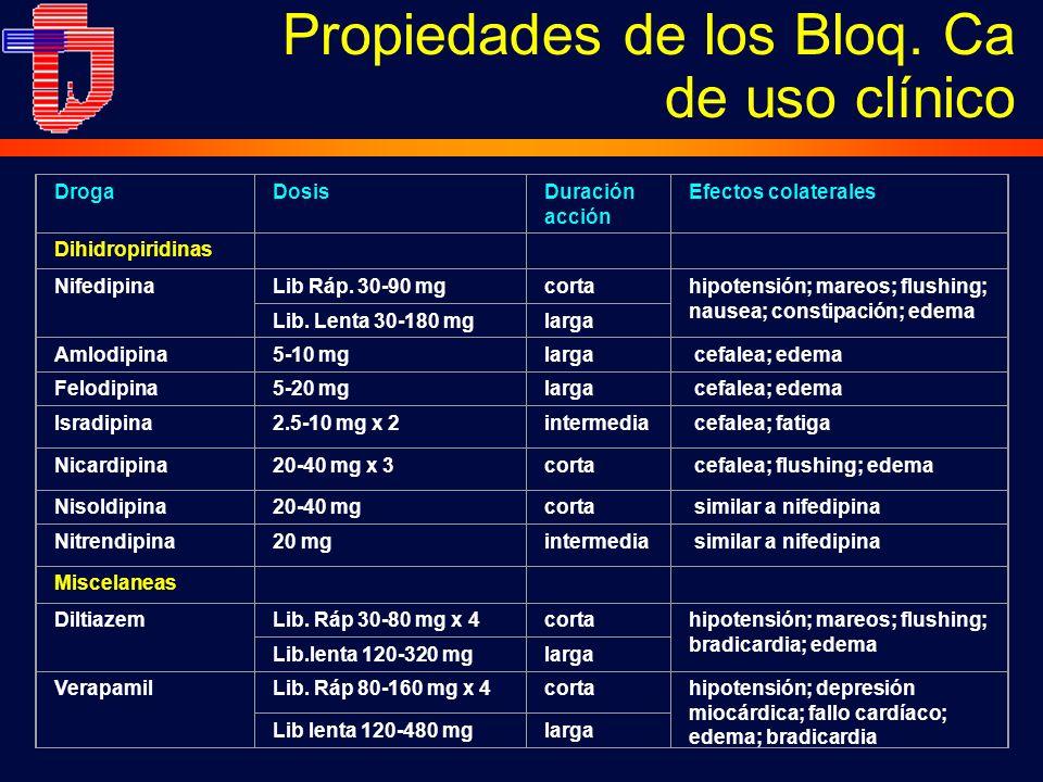Propiedades de los Bloq. Ca de uso clínico