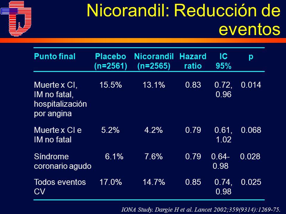 Nicorandil: Reducción de eventos