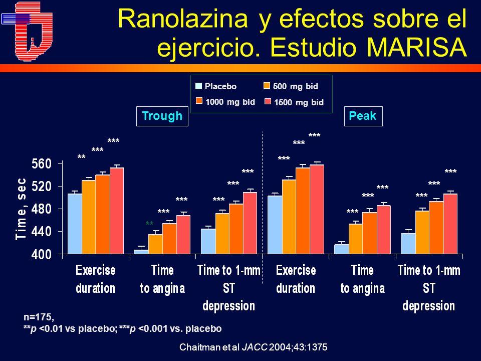 Ranolazina y efectos sobre el ejercicio. Estudio MARISA