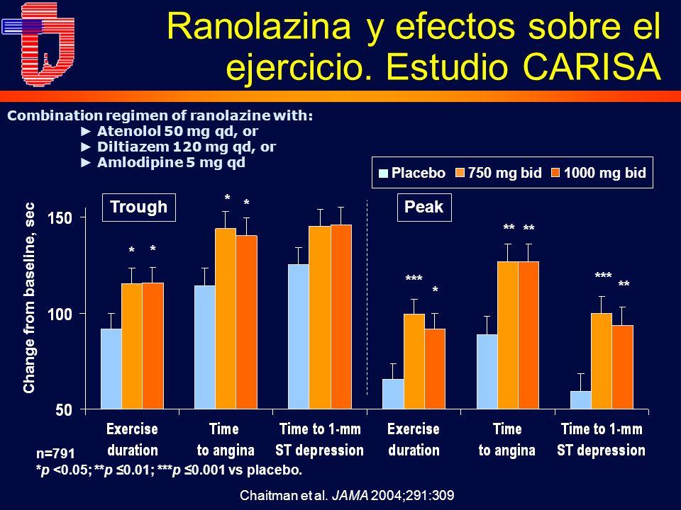 Ranolazina y efectos sobre el ejercicio. Estudio CARISA