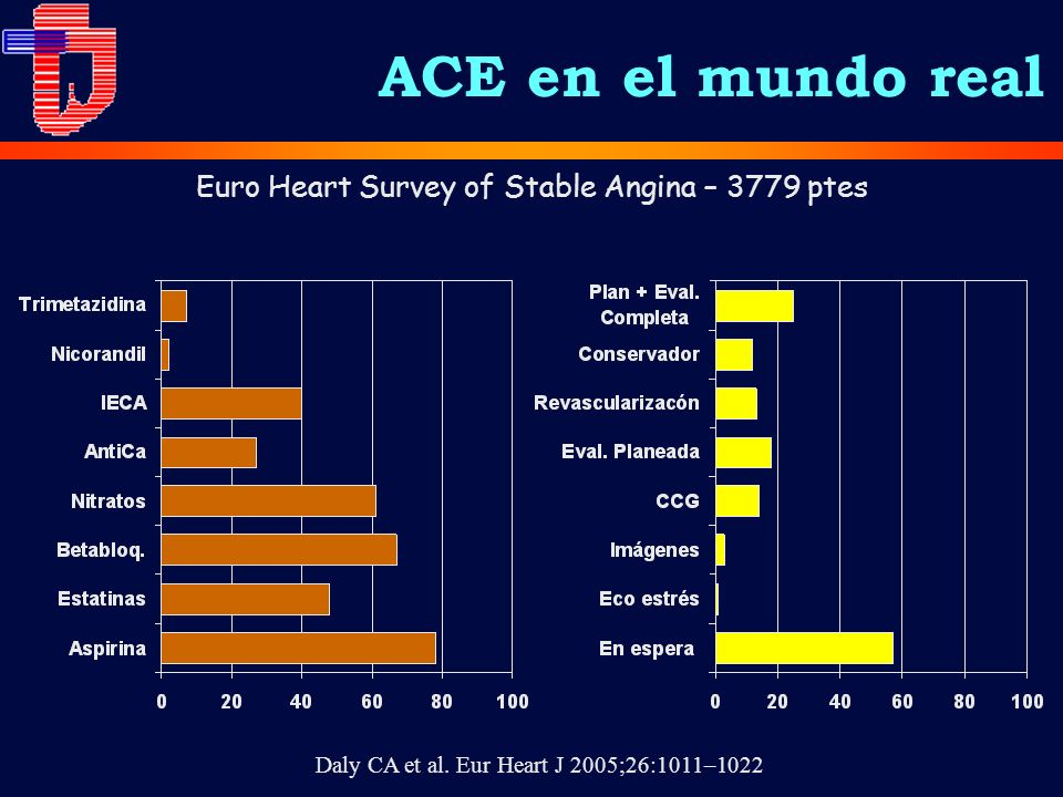 Euro Heart Survey of Stable Angina – 3779 ptes