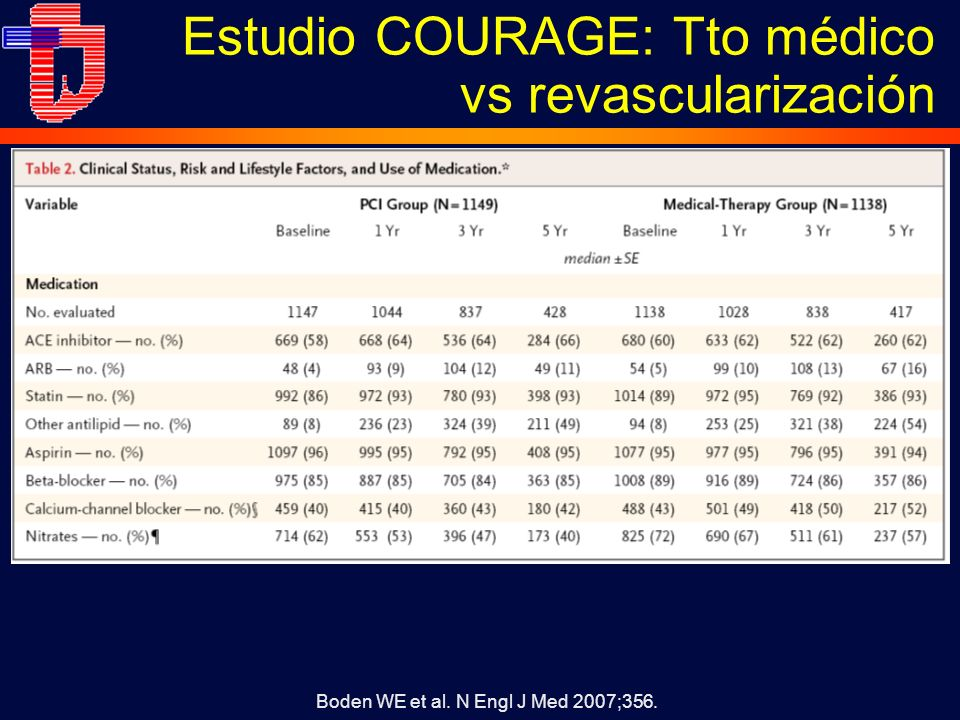 Estudio COURAGE: Tto médico vs revascularización