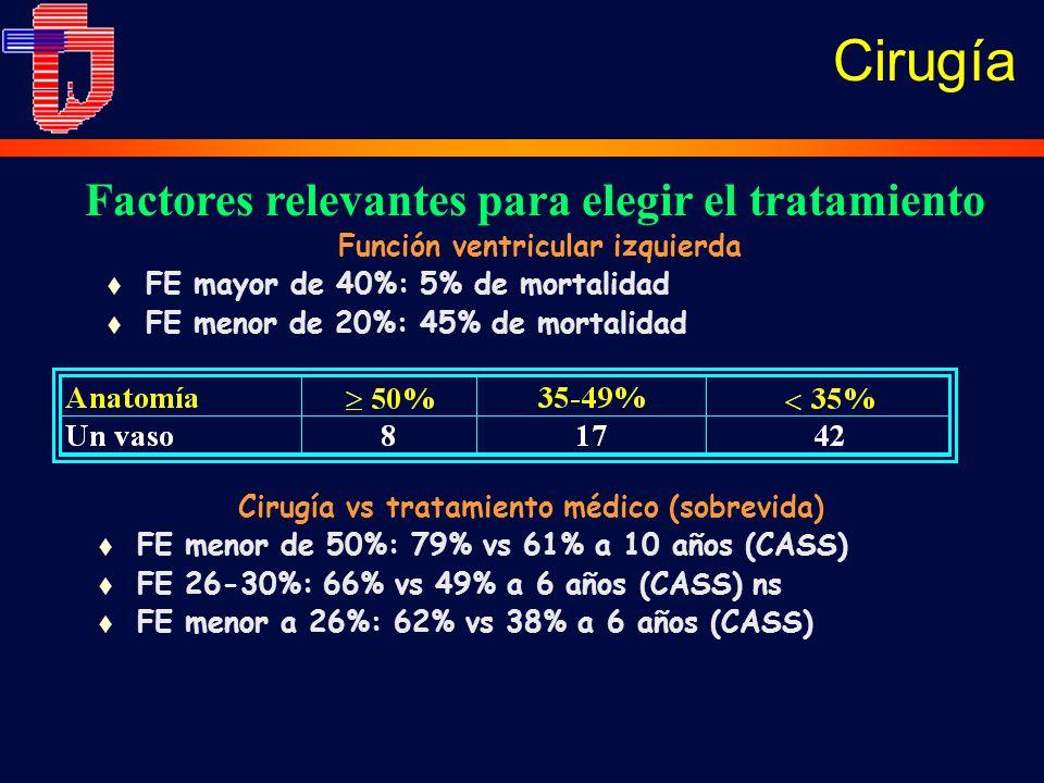 Cirugía Factores relevantes para elegir el tratamiento