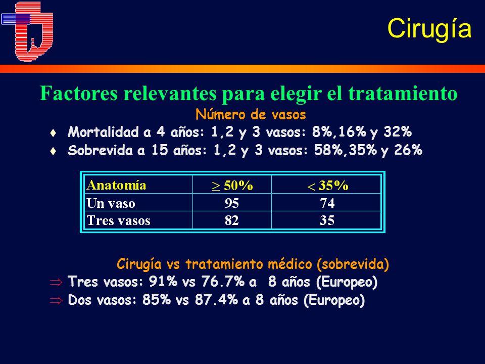 Cirugía Factores relevantes para elegir el tratamiento Número de vasos