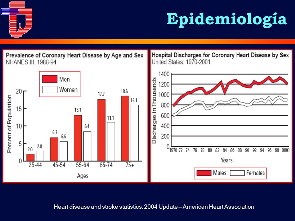 Epidemiología Heart disease and stroke statistics. 2004 Update – American Heart Association