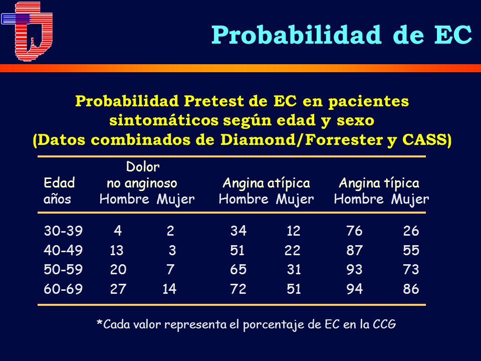 *Cada valor representa el porcentaje de EC en la CCG