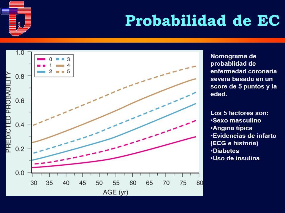 Probabilidad de EC Nomograma de probablidad de enfermedad coronaria severa basada en un score de 5 puntos y la edad.