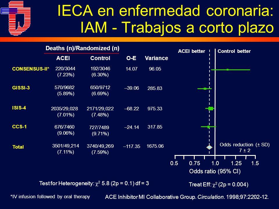 IECA en enfermedad coronaria: IAM - Trabajos a corto plazo