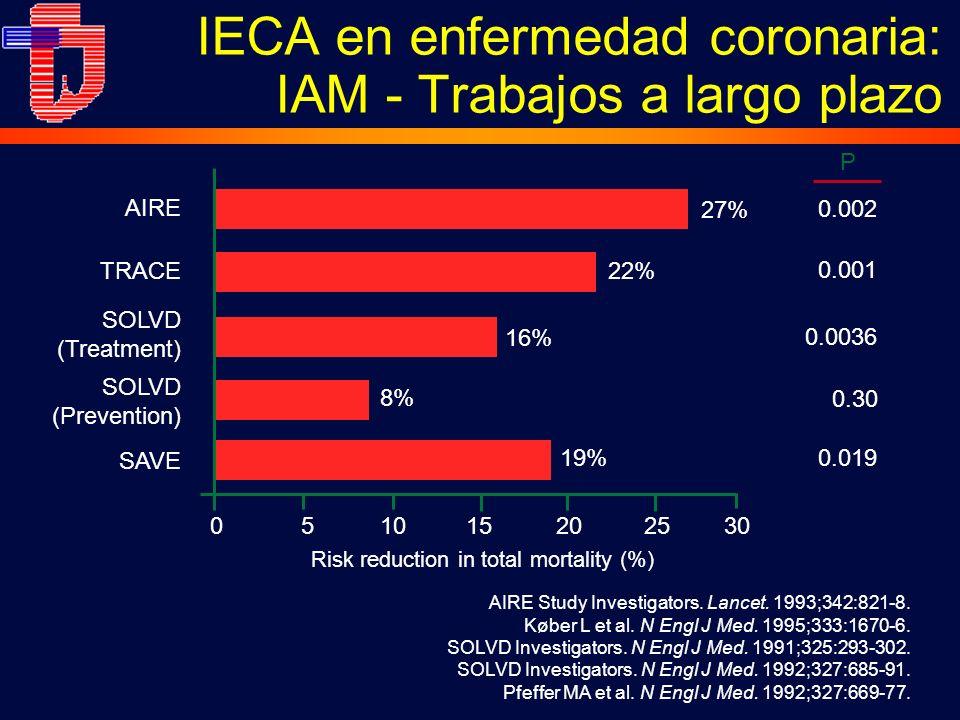 IECA en enfermedad coronaria: IAM - Trabajos a largo plazo