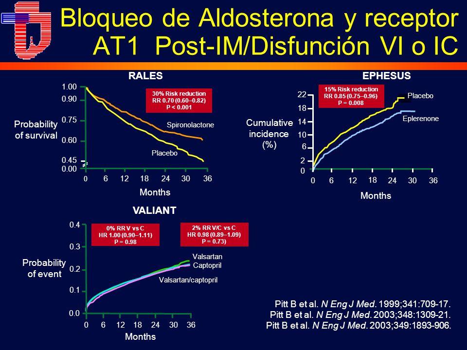 Bloqueo de Aldosterona y receptor AT1 Post-IM/Disfunción VI o IC