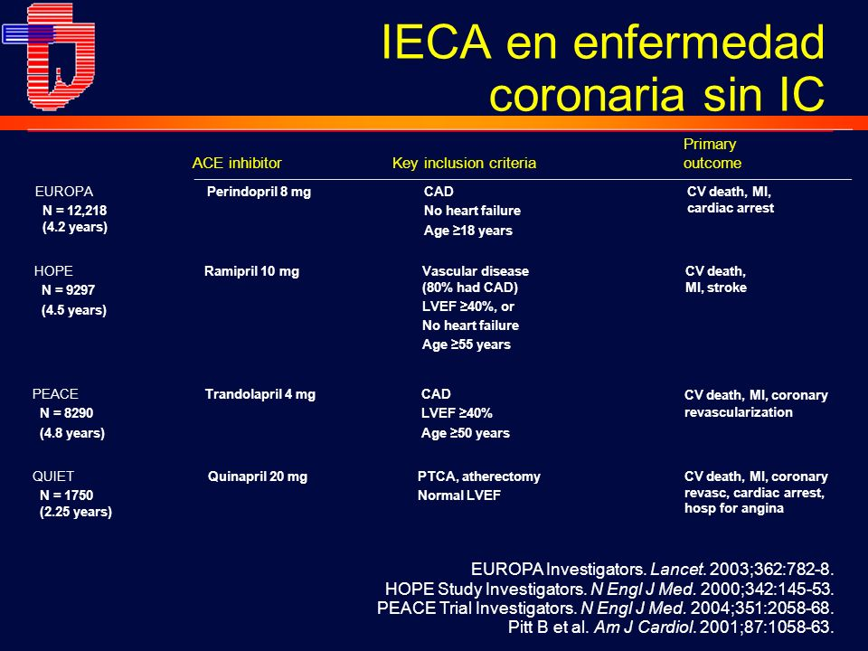 IECA en enfermedad coronaria sin IC
