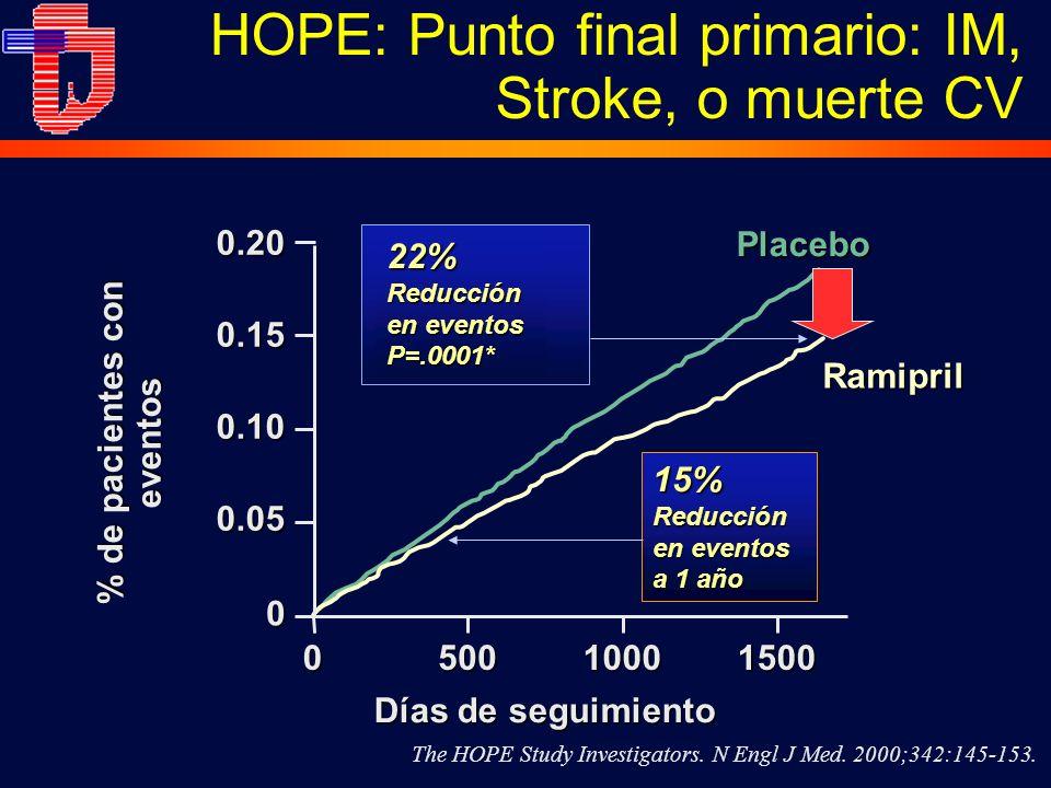 HOPE: Punto final primario: IM, Stroke, o muerte CV
