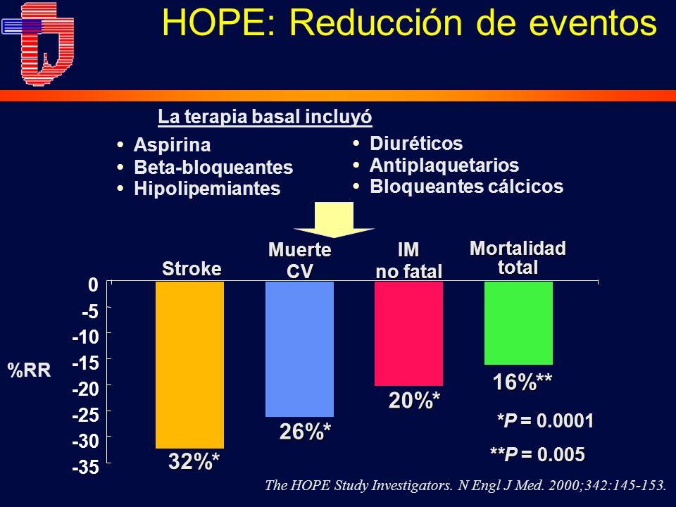 HOPE: Reducción de eventos