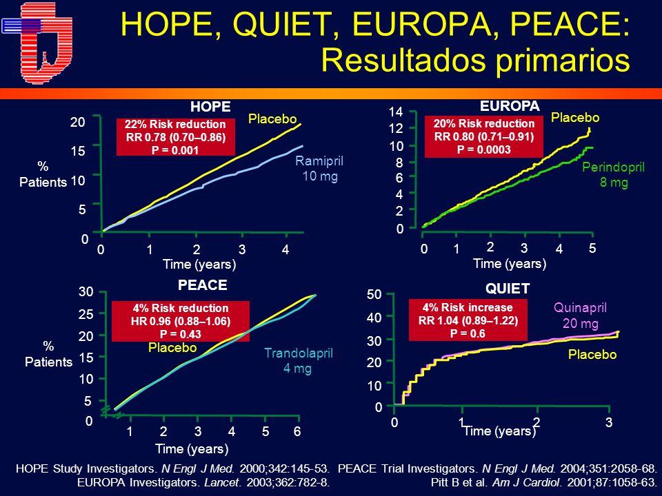 HOPE, QUIET, EUROPA, PEACE: Resultados primarios