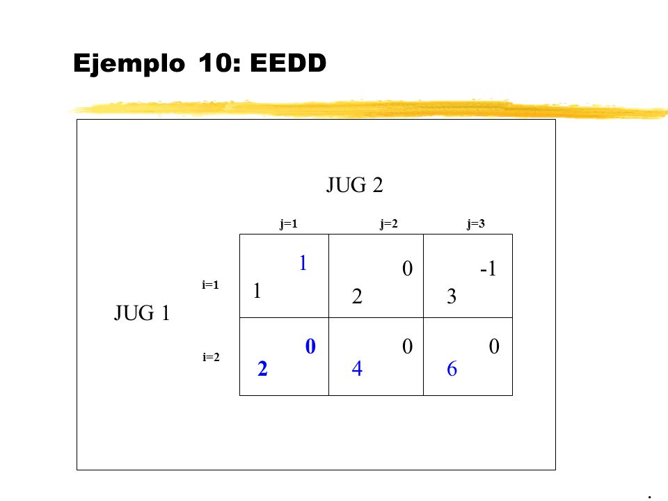 Ejemplo 10: EEDD JUG 2 j=1 j=2 j=3 1 -1 i=1 1 2 3 JUG 1 i=2 2 4 6 .