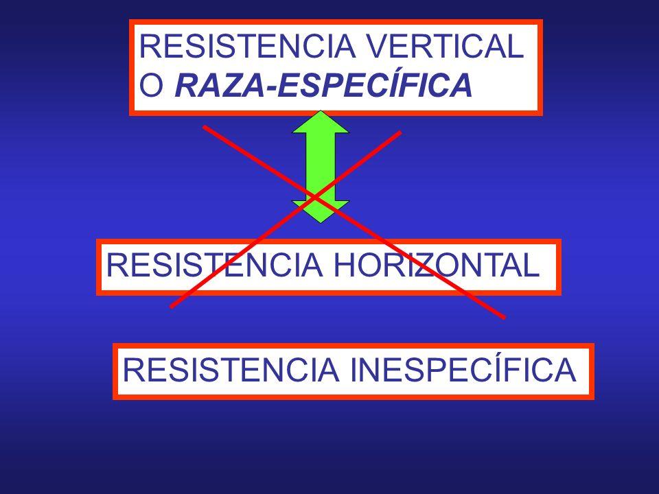 RESISTENCIA VERTICAL O RAZA-ESPECÍFICA RESISTENCIA HORIZONTAL RESISTENCIA INESPECÍFICA