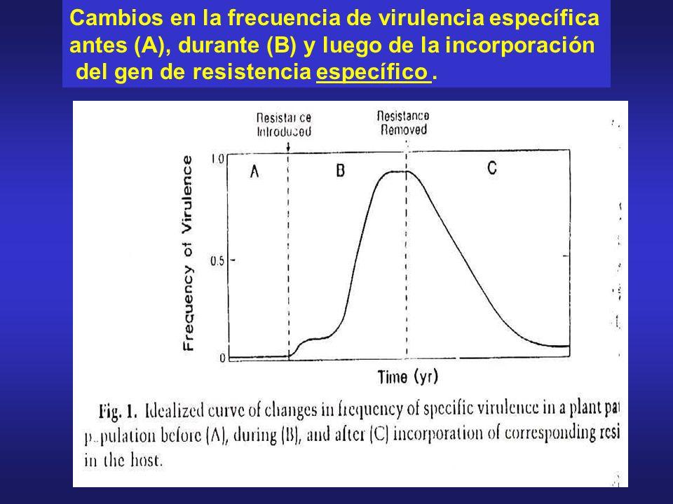 Cambios en la frecuencia de virulencia específica