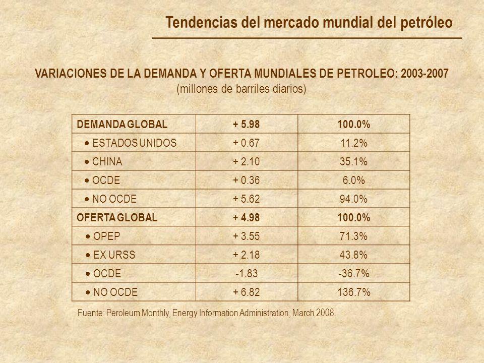 Tendencias del mercado mundial del petróleo
