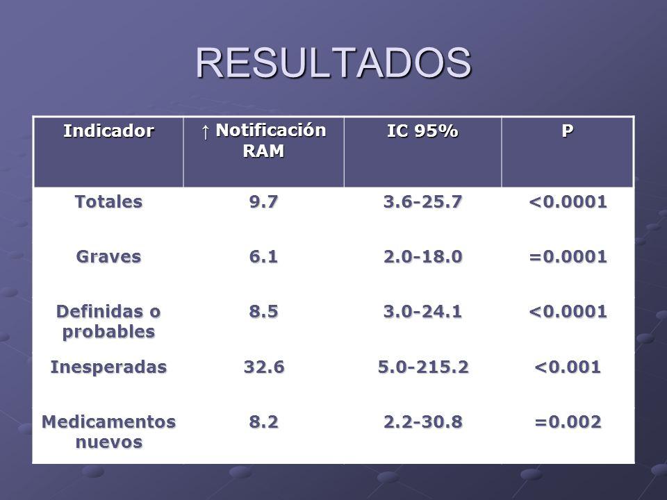 RESULTADOS Indicador ↑ Notificación RAM IC 95% P Totales 9.7 3.6-25.7
