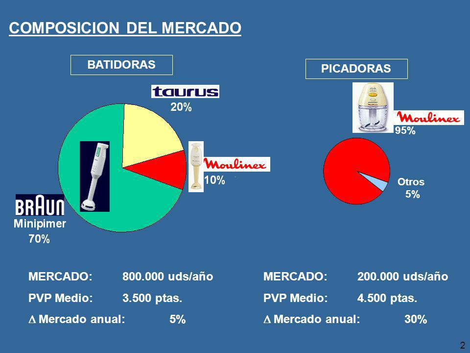 COMPOSICION DEL MERCADO