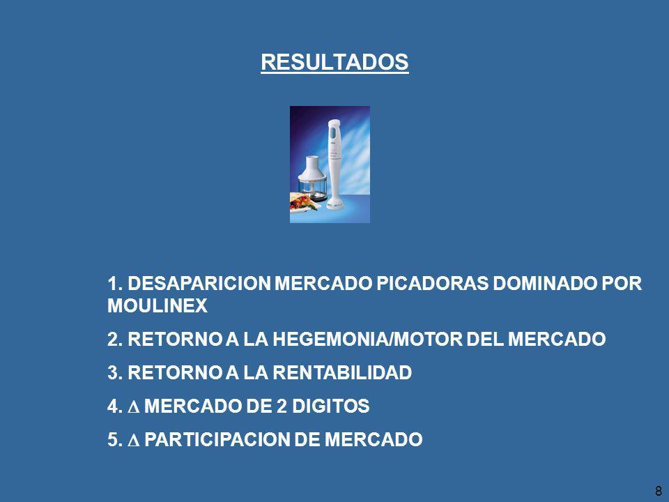 RESULTADOS 1. DESAPARICION MERCADO PICADORAS DOMINADO POR MOULINEX