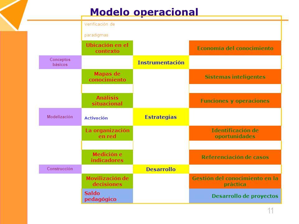 Modelo operacional Ubicación en el contexto Economía del conocimiento