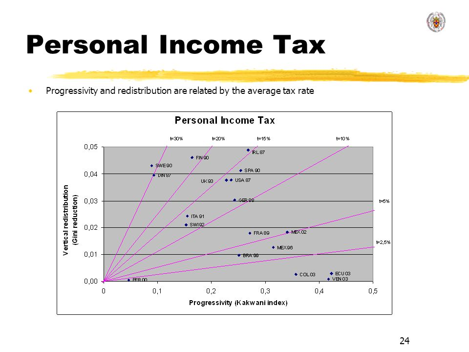 Personal Income Tax Progressivity and redistribution are related by the average tax rate