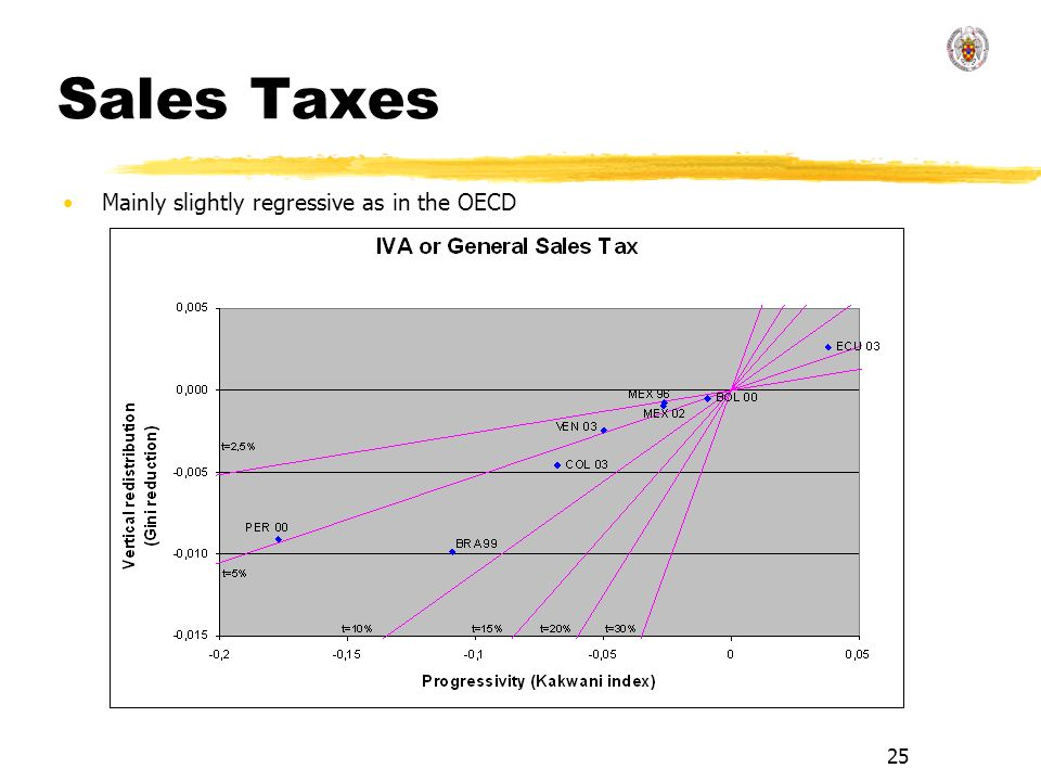 Sales Taxes Mainly slightly regressive as in the OECD