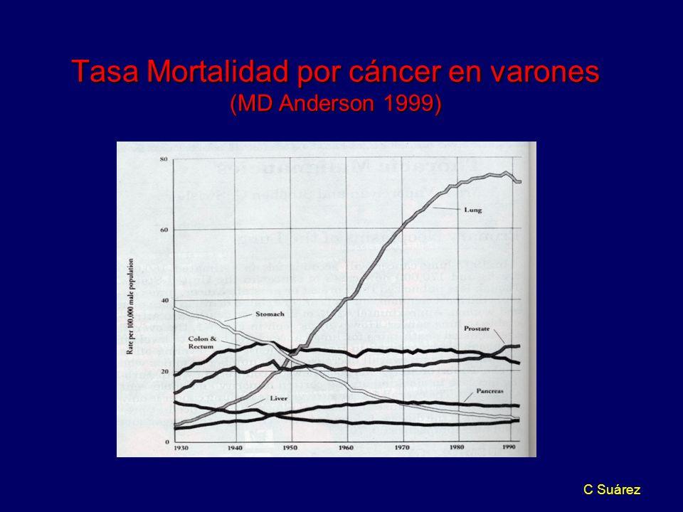 Tasa Mortalidad por cáncer en varones (MD Anderson 1999)