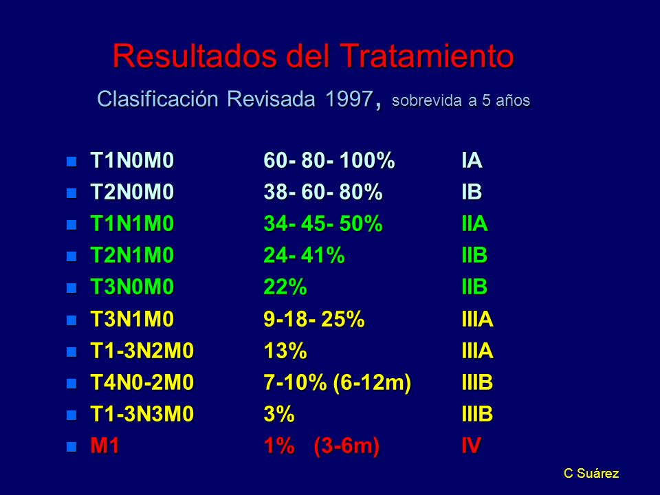 Resultados del Tratamiento Clasificación Revisada 1997, sobrevida a 5 años