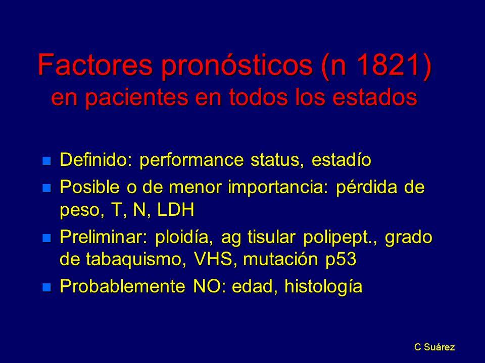 Factores pronósticos (n 1821) en pacientes en todos los estados