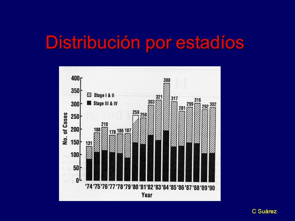 Distribución por estadíos