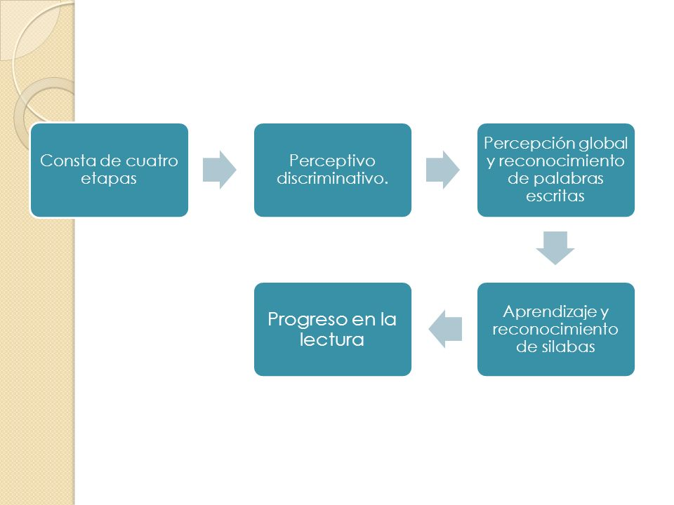 Progreso en la lectura Consta de cuatro etapas