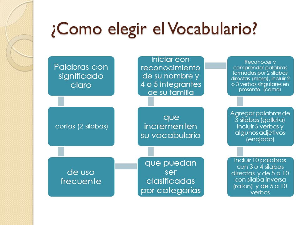 ¿Como elegir el Vocabulario