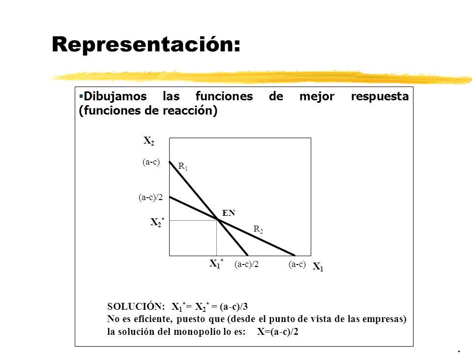 Representación: Dibujamos las funciones de mejor respuesta (funciones de reacción) X2. (a-c) R1.
