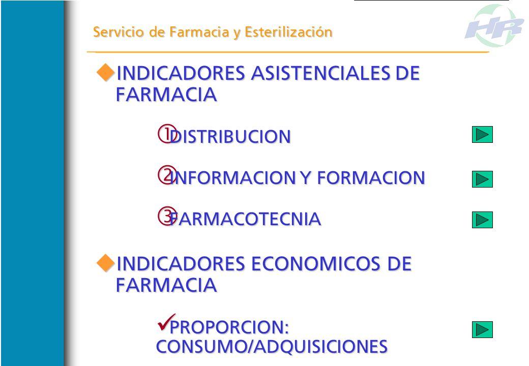 INDICADORES ASISTENCIALES DE FARMACIA