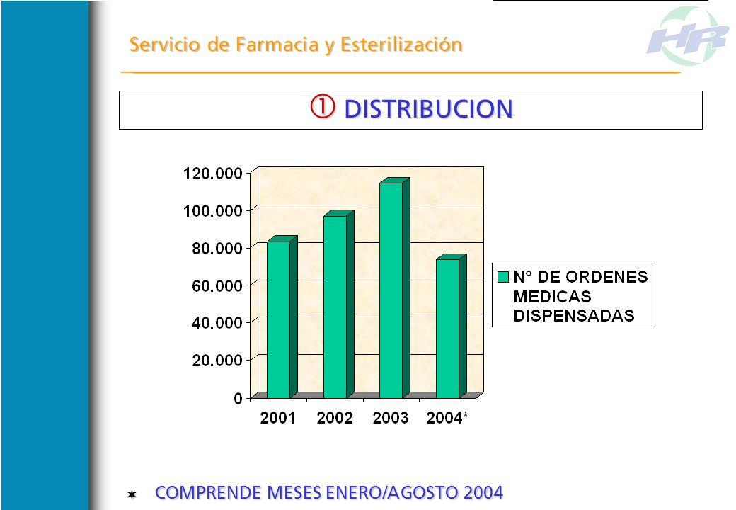 DISTRIBUCION Servicio de Farmacia y Esterilización
