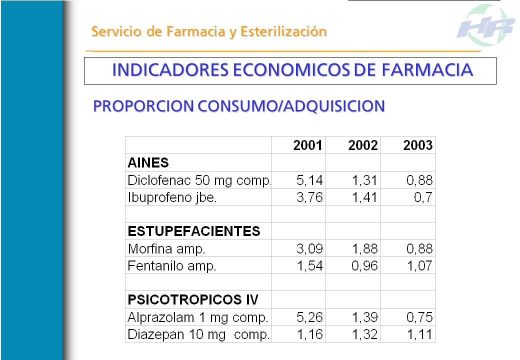 INDICADORES ECONOMICOS DE FARMACIA