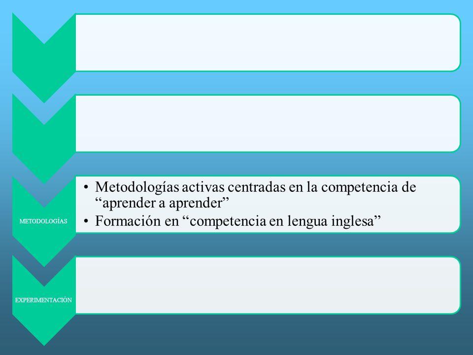 METODOLOGÍAS Metodologías activas centradas en la competencia de aprender a aprender Formación en competencia en lengua inglesa